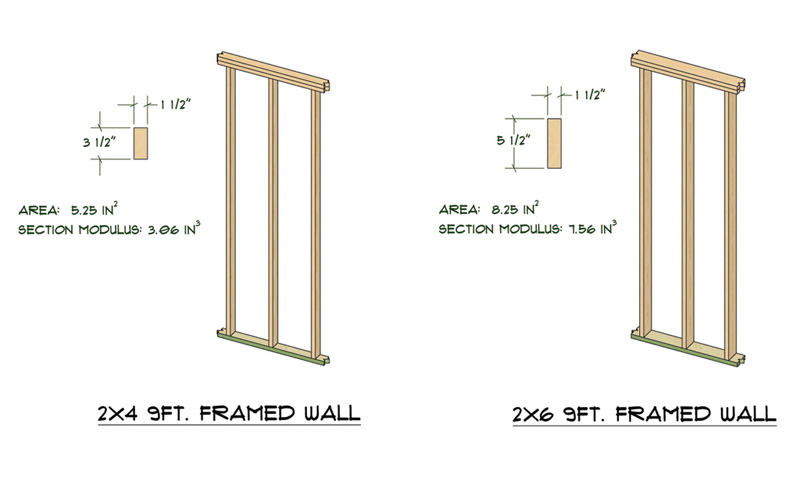 Medeek design inc 2x6 framing for What r value do i need for exterior walls