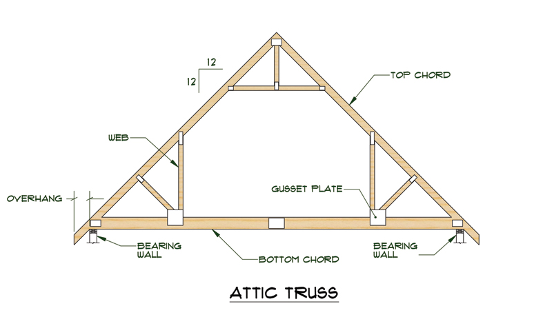 Roof Trusses Design